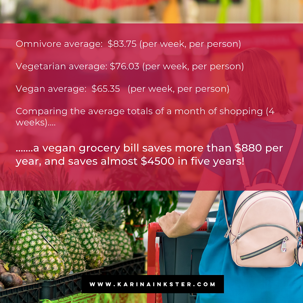 Compared dietary grocery costs