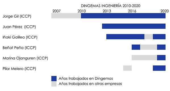 DINGEMAS-ESTRUCTURAS-INGENIERIA-CIVIL-CA