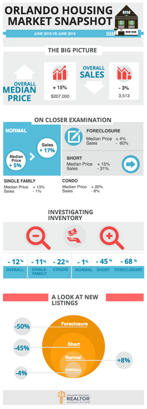 June 2016 Orlando Housing Market Update