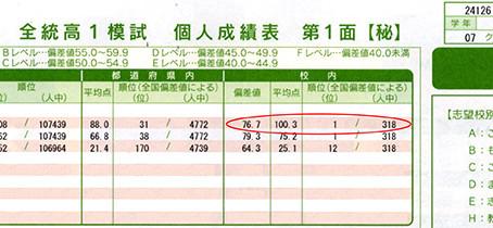 松高理数科1年のK君、第2回全統模試でトップ