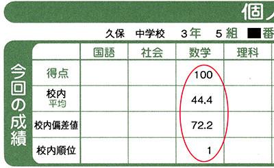 久保中3年K君、11月の校内実力の数学で満点トップ