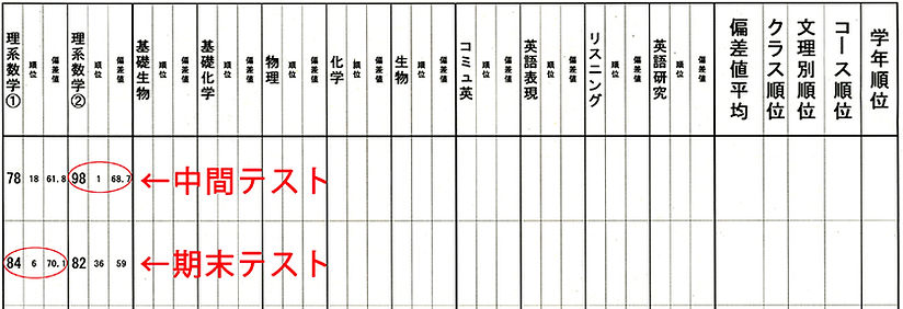 st_ko3_1gakkiseiseki_900pix.jpg