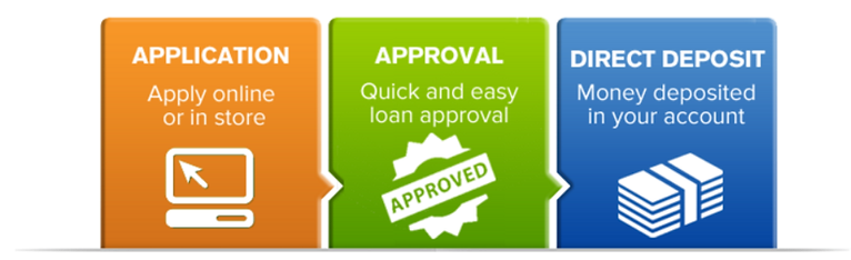 Rock hill sc payday loans image 4