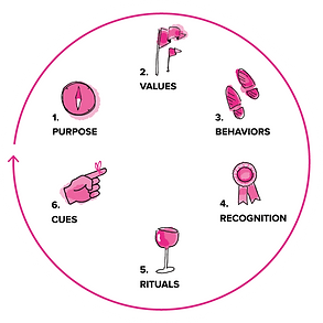 Graphic of Josh Levine's 6 components of culture: purpose, values, behaviors, recognition, rituals, and cues