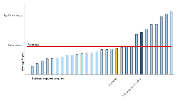Benchmark-of-Average-Impact-on-Employmen
