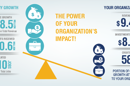 How are you really impacting clients?