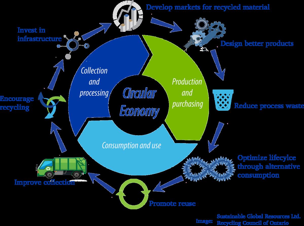 RCO-Circular-Economy-1200x894