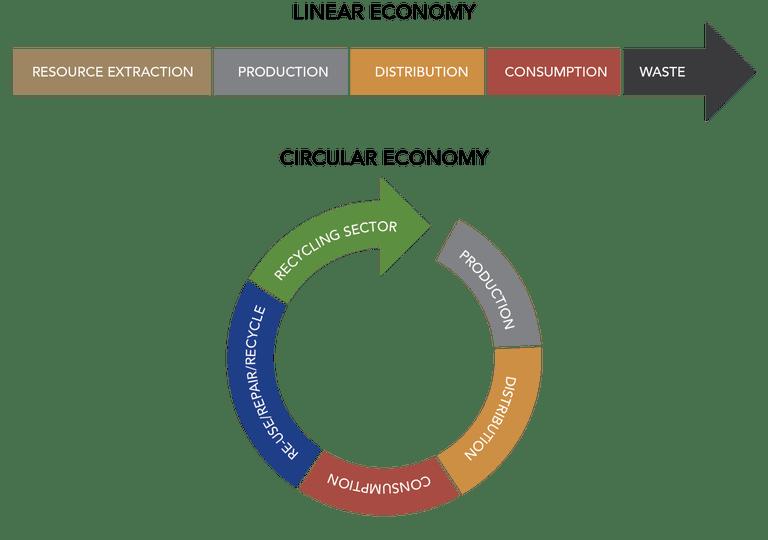circular-economy