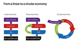 from-linear-to-a-circulair-economy