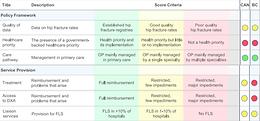Scorecard for osteoporosis in Canada