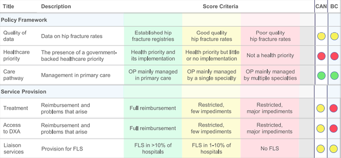 Scorecard for osteoporosis in Canada
