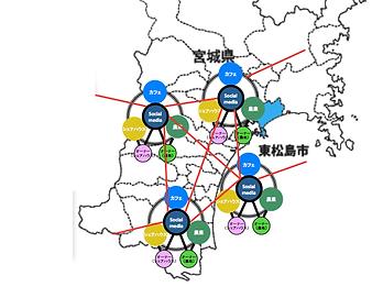 HYBRID NETWORK COMMUNITY MIYAGI