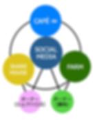 HYBRID NETWORK COMMUNITY