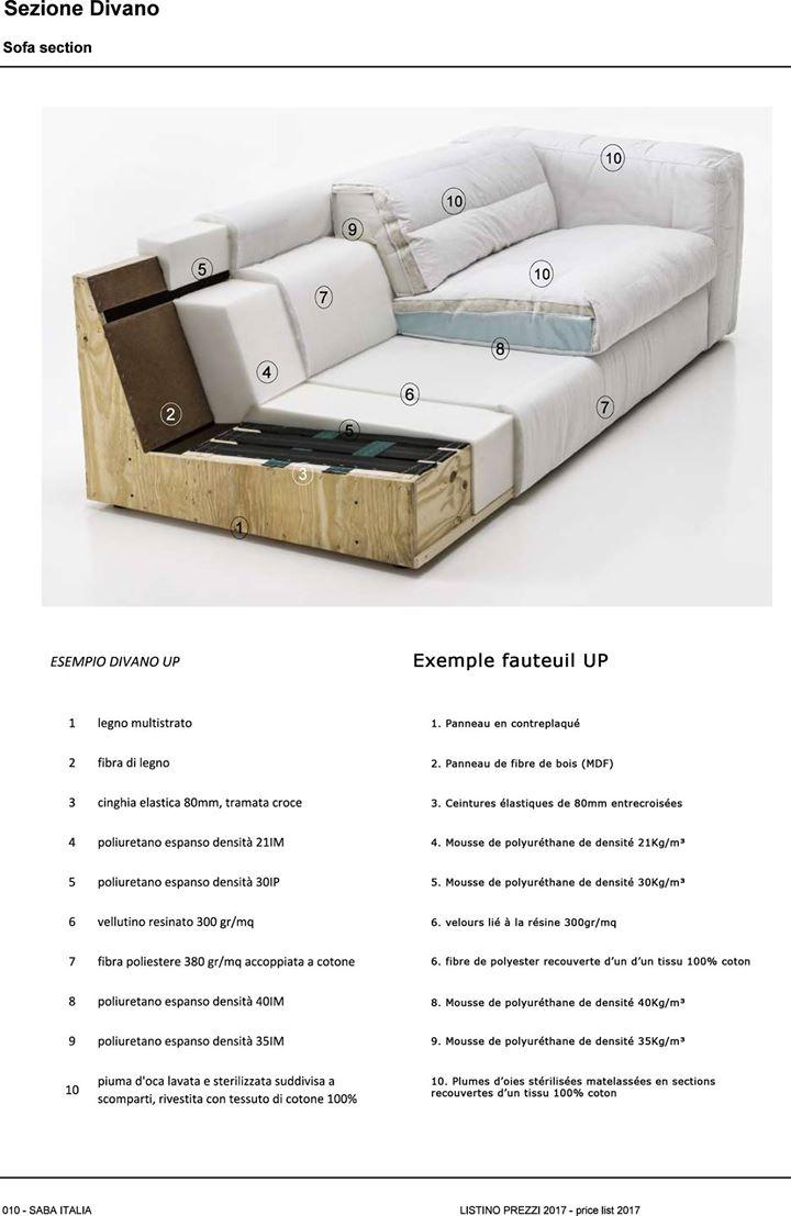 Choisir Un Canapé Densité comment choisir son canapé? astuce n°1