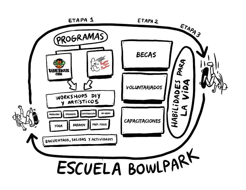 Esquema escuela bowlpark2021_Mesa de tra