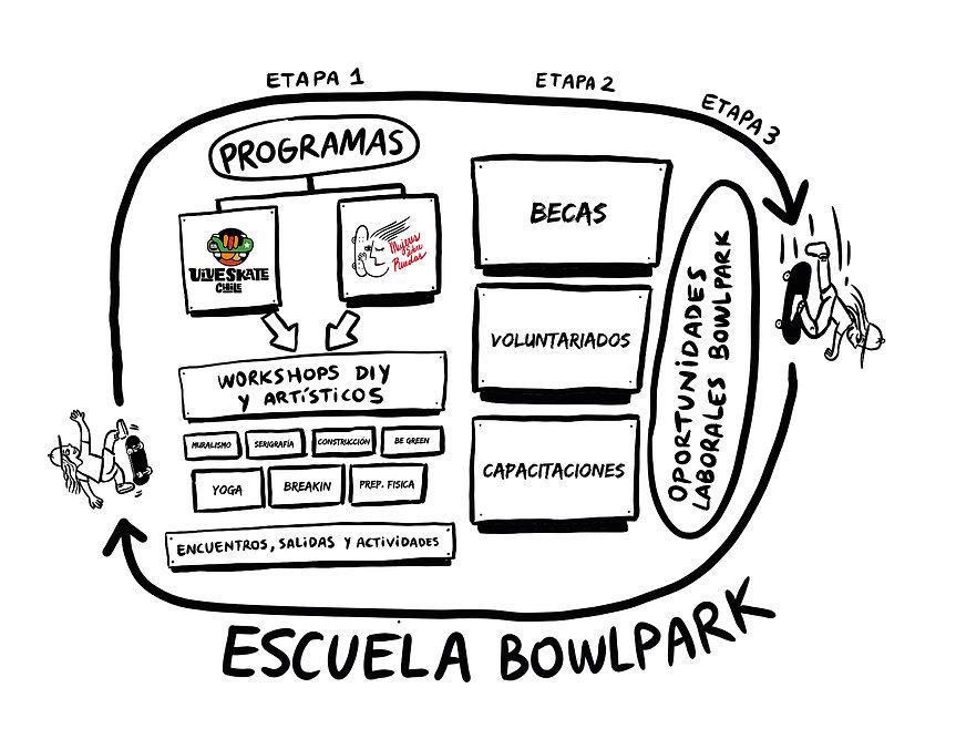 Esquema escuela bowlpark_Mesa de trabajo