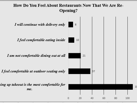 How Does the Beltsville Community Feel About Restaurants Reopening?By Rick Bergmann