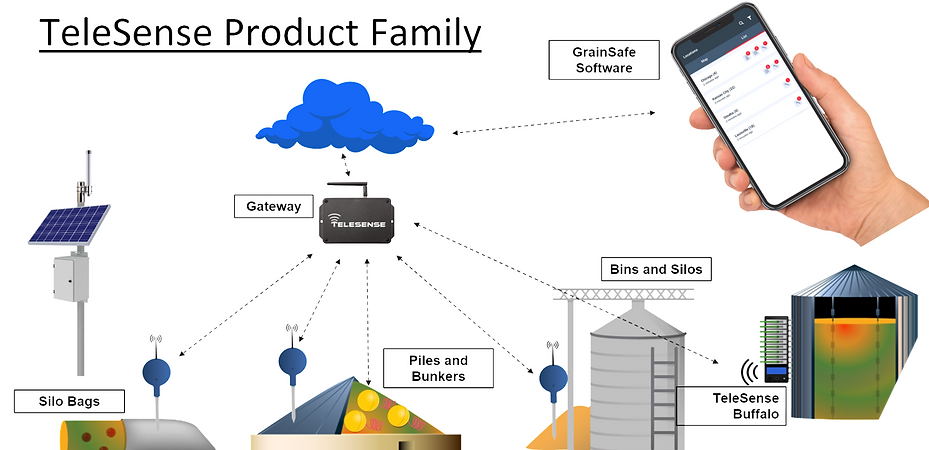Telesense product family.png