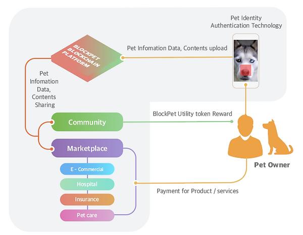 blockpet_blockchain.png