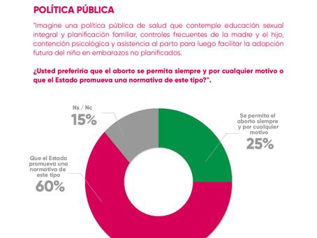 Aborto: la mayoría prefiere contención en vez de legalización