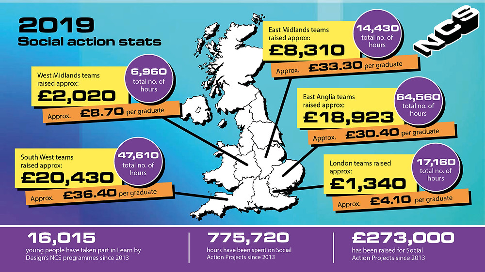 Since 2013 Learn by Design have signed up over 16,000 young people since 2013
