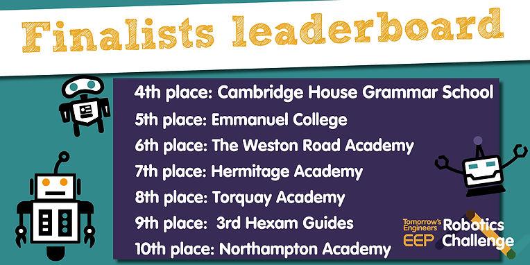 Finalists_Leaderboard.jpg