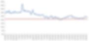 Dropbox Price Chart.png