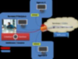 Gestion de l'affichage dynamique en mode cloud