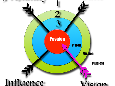 Bullseye Discipleship – Vision