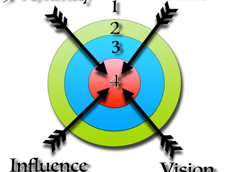Bullseye Discipleship – Time