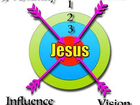 Bullseye Discipleship – The Ultimate Aim