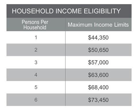 FY 21 Household Income Limits Screenshot.jpg