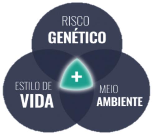 Fatores ambientais e genéticos