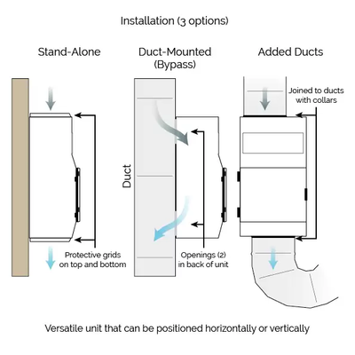 Versatile Unit can be installed free-standing, wall mounted or in existing duct system