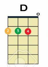 ukulele chords d major.jpg