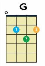 ukulele chords g major.jpg