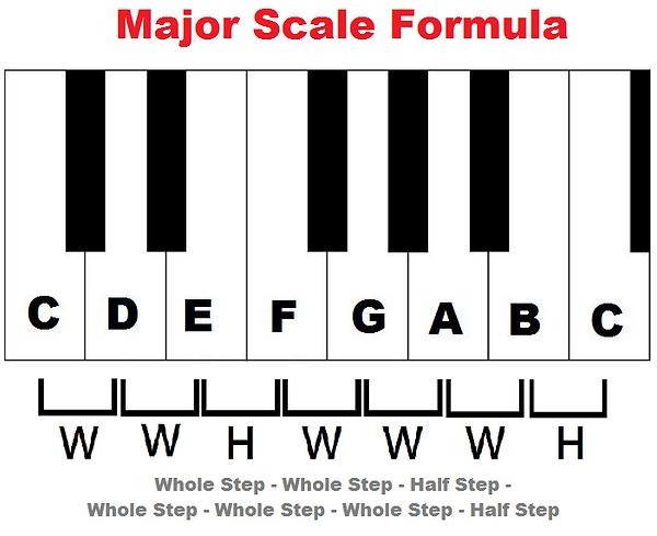 major-scale-formula.png