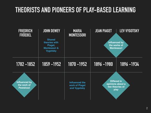 Play Theorists