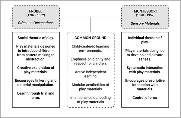 Montessori and Froebel