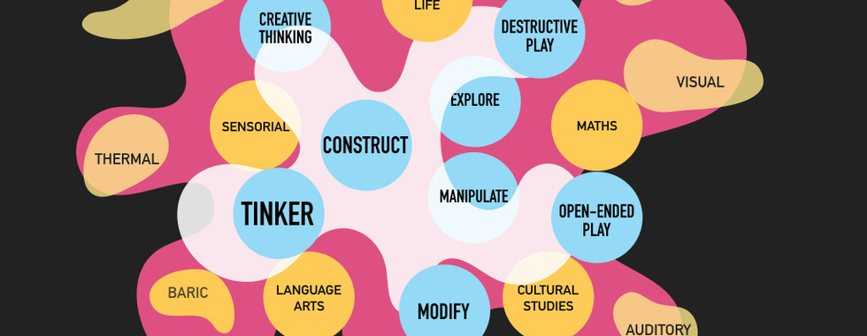 Word map: play-based learning