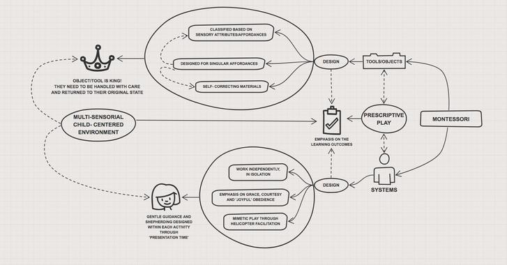 Mapping the Montessori method