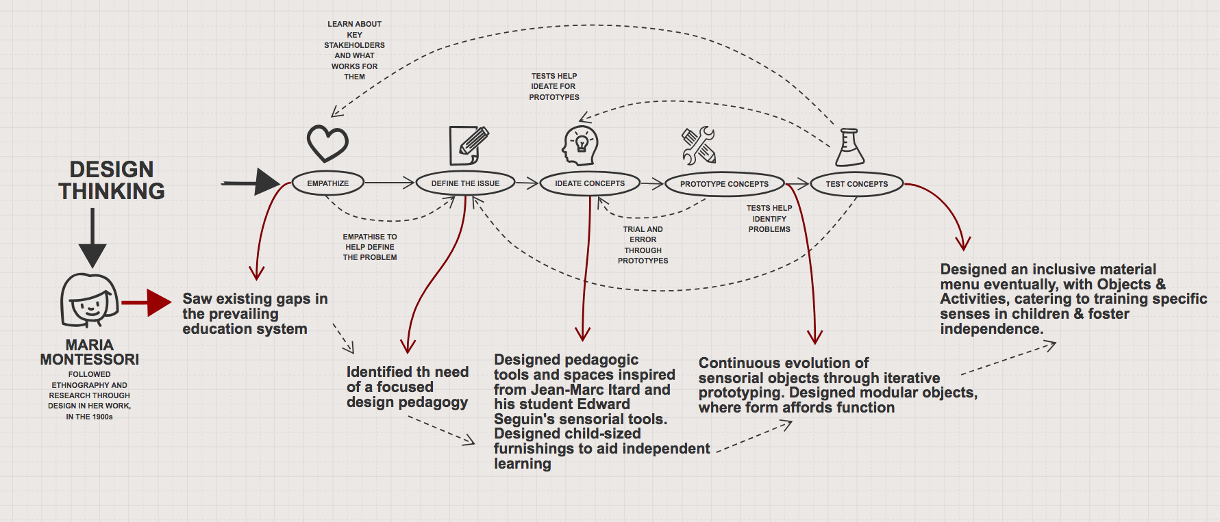 Design Thinking and Montessori
