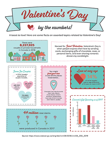 Inforgraphic based on infomation from Statistics Canada made in Adobe Illustrator