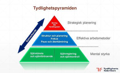 Tydlighetspyramiden%207%20okt%202020_edi