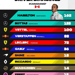 Driver Standings after Canada 2019