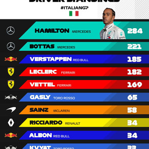 Driver Standings after the Italian GP