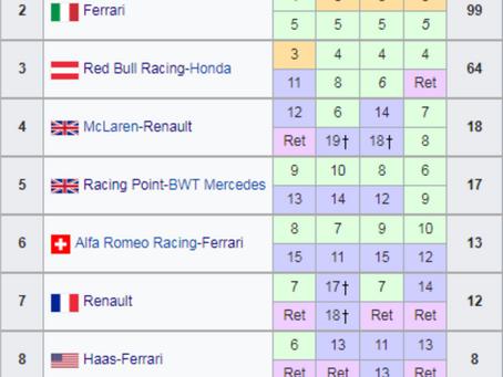 Constructors Standings after Baku 2019