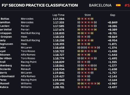 Friday Practice 2 Results - Spain 2019