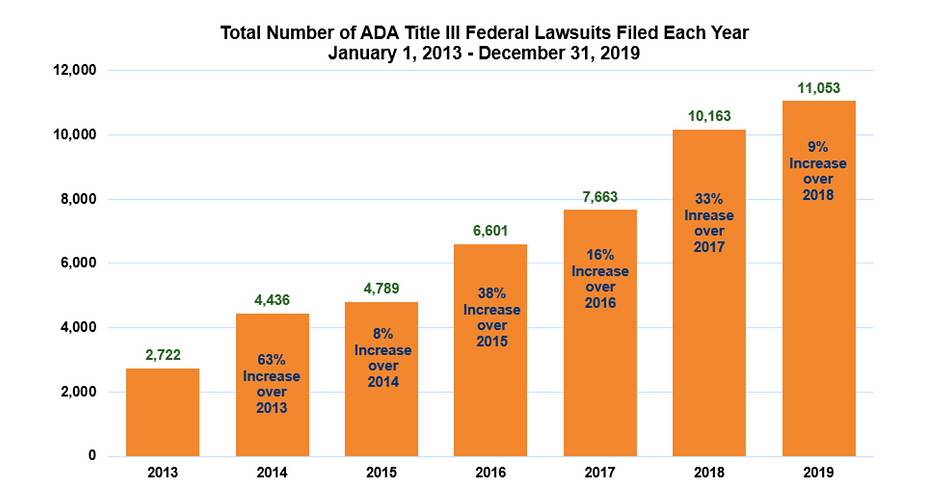 Chart showing numbers of ADA lawsuits filed from 2013 to 2019