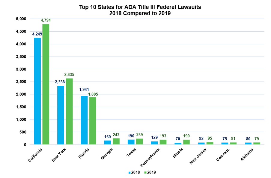 Chart showing numbers of ADA cases filed by state